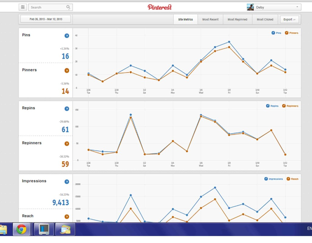 Moms Make Money:Pinterest Analytics