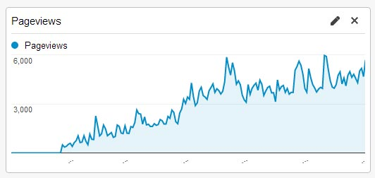 Site growth in the first 6 months from So Sew Easy