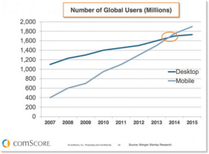 Mobile vs Desktop users on internet