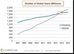 Mobile vs Desktop users on internet
