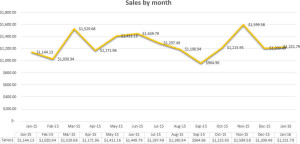 Mid month January 2016 sales graph