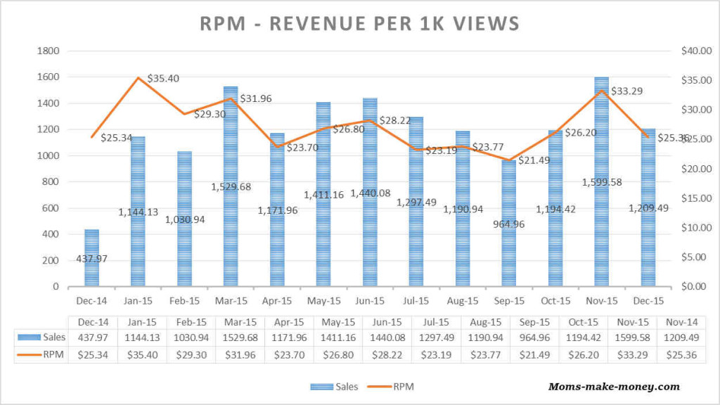 Revenue per 1000 pageviews - moms-make-money.com
