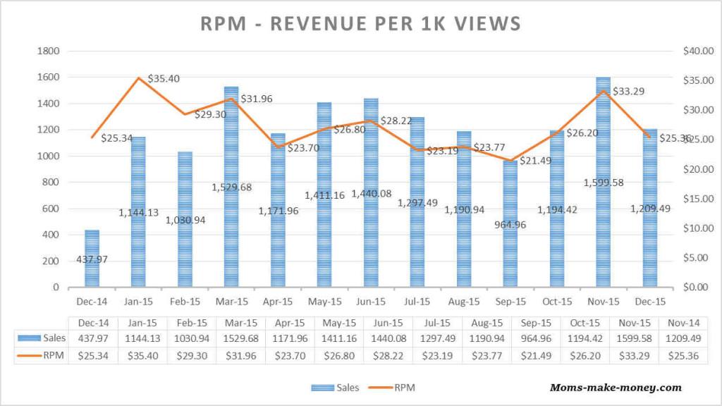 Revenue per 1000 pageviews - moms-make-money.com