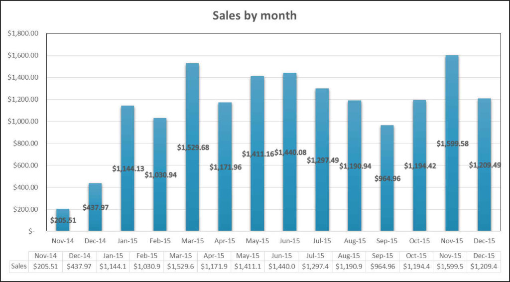 Sales by month Nov 2014 to Dec 2015